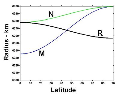 Radii as a function of latitude.