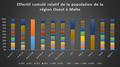 Effectif cumulé relatif de la population de la région Ouest à Malte.png