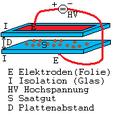Elektrokultur2.png