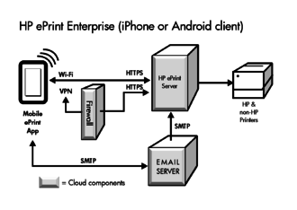 HP ePrint - Wikipedia