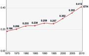 Ethiopia, Trends in the Human Development Index 1970-2010