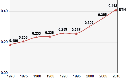 Ethiopia, Trends in the Human Development Index 1970-2010