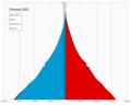 Ethiopia single age population pyramid 2020.png