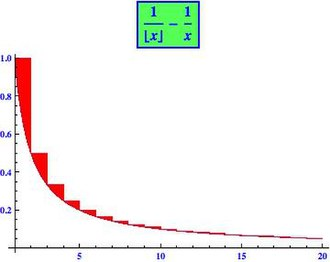 Mathematical constant - The area between the two curves (red) tends to a limit.