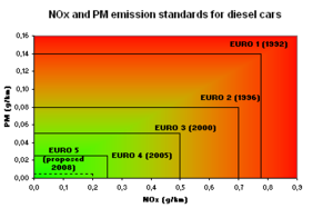 European emission standards - Simplified chart showing the progression of European emission standards for Diesel cars.