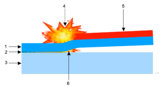 Explosion welding - Explosion welding 1 Flyer (cladding). 2 Resolidified zone (needs to be minimised for welding of dissimilar materials). 3 Target (substrate). 4 Explosion. 5 Explosive powder. 6 Plasma jet.