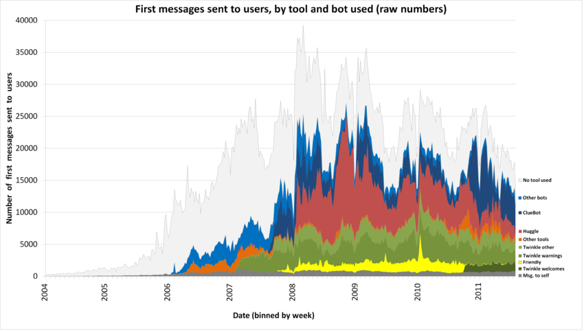 Raw plot of first messages sent to users.