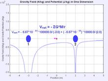 Deformarea spaţiului între 2 mase apropiate 220px-Gravitational_potential_summation_2