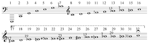 Harmonic Series Music Wikipedia