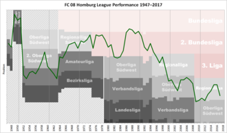 FC 08 Homburg - Historical chart of FC Homburg league performance after WWII