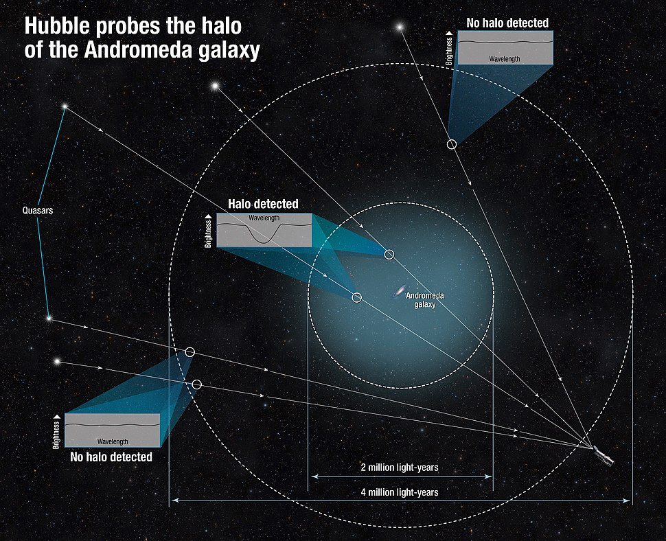 Hubble Finds Giant Halo Around the Andromeda Galaxy