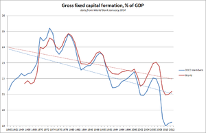 Capital formation - Gross capital formation in % of gross domestic product in world economy