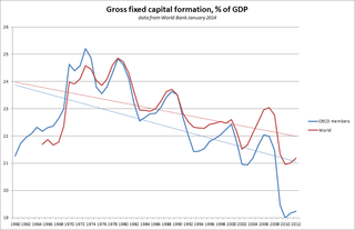 Gross fixed capital formation