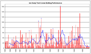 Ian Healy - Ian Healy's Test career batting performance.
