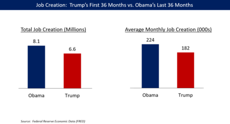 Economic policy of Donald Trump