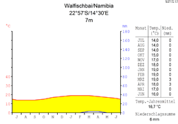 diagramme climatique mdash wikip dia  temperature diagramme