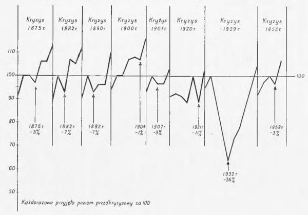 Porównanie dwóch metod datowania cyklu koniunkturalnego