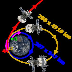 Français : Lancement Phobos Grunt : manœuvres ...