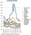 Langfristige Zinssätze.png