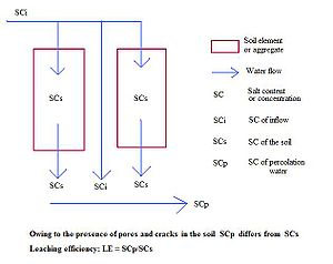 Leaching model (soil) - Figure 2. Principle of leaching efficiency