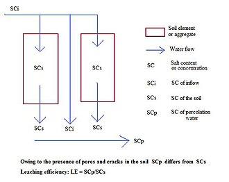 Leaching model (soil) - Figure 2. Principle of leaching efficiency