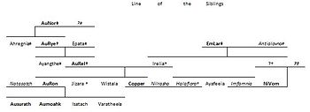 English: The Family tree of the three siblings...