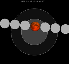 Lunar eclipse chart close-1986Oct17.png