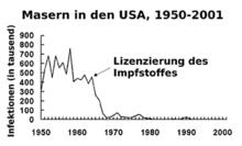 Impfungen Wikipedia