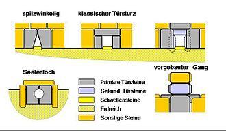 Megalithic entrance - Passage grave entrances and port-hole