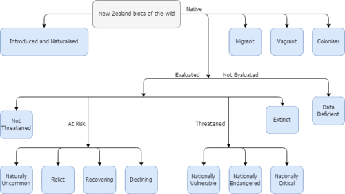 Structure of New Zealand threat classification system