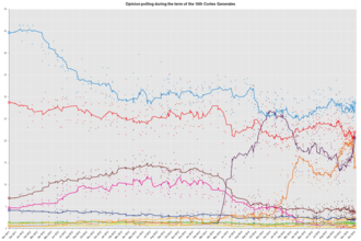 Podemos (Spanish political party) - Opinion polling for 2015 general election, which saw the rise of Podemos.