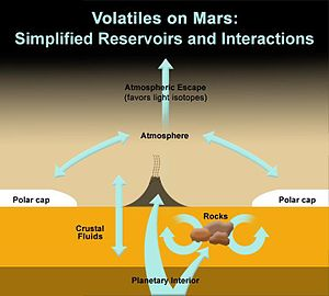 Volcanology of Mars - Planet Mars – volatile gases (Curiosity rover, October 2012)