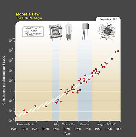 レイ・カーツワイルは、パラダイムシフトにより、指数関数的成長の傾向がムーアの法則を集積回路から初期のトランジスタ、真空管、リレー、および電気機械コンピュータにまで拡大していると書いています。 彼は、指数関数的成長が続き、数十年以内にすべてのコンピューターの計算能力が(「強化されていない」)人間の脳の計算能力を超え、超人的な人工知能がほぼ同時に出現すると予測しています。
