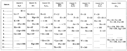 PSM V59 D171 Mendeleef periodic table of 1871.png