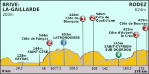 Paris-Nice 2012 Profile stage 4.png