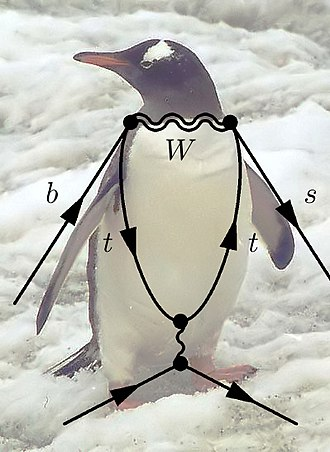 "Renormalization - (c) Example of a ""penguin"" diagram"