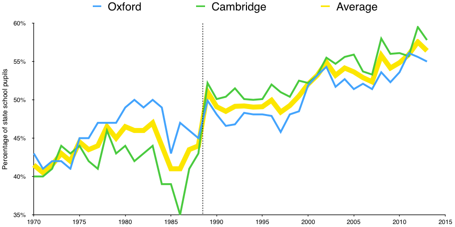 Percentage of state-school students at Oxford and Cambridge