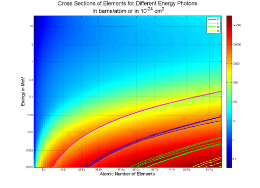 Photon Cross Sections