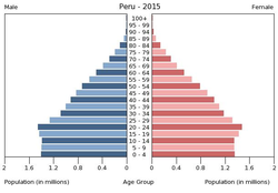Population pyramid of Peru 2015.png