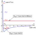 Profil d'énergie potentielle - états lié ou de diffusion.png