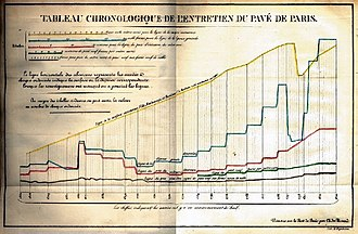 Charles Joseph Minard - Minard's first statistical graphic, from 1825, depicts several time series related to Paris pavement maintenance over the preceding two centuries.