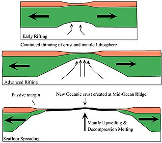 Passive margin - Rifting-to-spreading transition