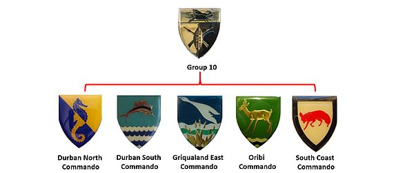 South African Commando System