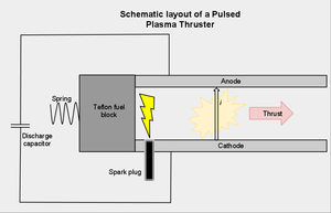 Pulsed plasma thruster - Schematic layout of a Pulsed Plasma Thruster