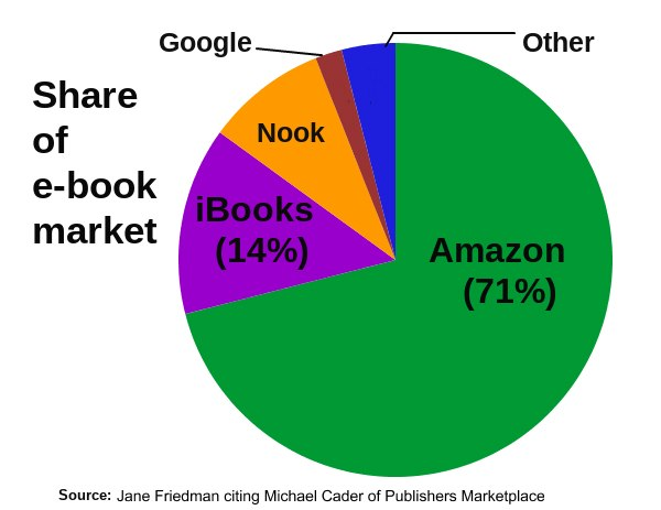 Share of e-book market in 2017 by major publishing platforms
