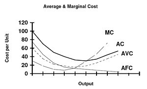 Cost curve -  A U shaped short run Average Cost(AC) curve. AVC is the Average Variable Cost, AFC the Average Fixed Cost, MC the marginal cost crossing the minimum of the Average Cost curve.