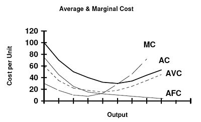 Short Run Marginal Cost Curve Cost curve - Wikipedia
