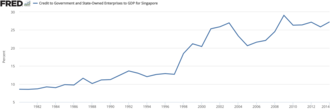 Economy of Singapore - Singapore's State Owned Enterprises as a percent of GDP