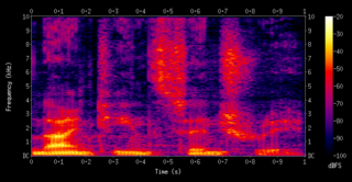 Spectrogram Visual representation of the spectrum of frequencies of a signal as it varies with time