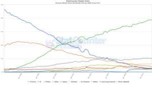 Usage share of web browsers - Browser Market Share Worldwide Jan 2009 to July 2017